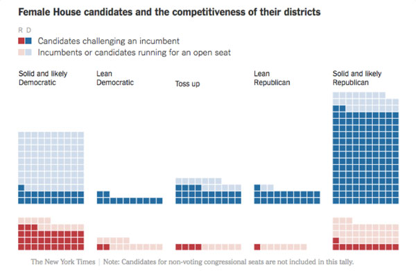 Female House Candidates and the Competitiveness of their Districts