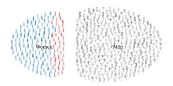 Women Still Swamped By Men